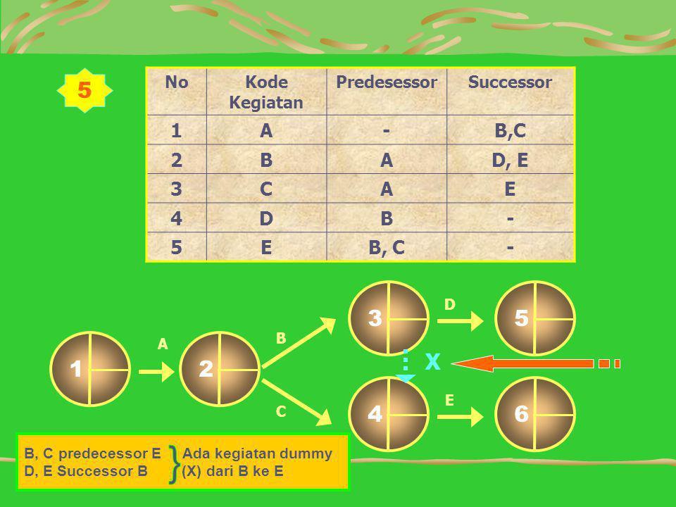 5 NoKode Kegiatan PredesessorSuccessor 1A-B,C 2BAD, E 3CAE 4DB- 5EB, C- D B C 12 64 53 A E X B, C predecessor E Ada kegiatan dummy D, E Successor B (X) dari B ke E
