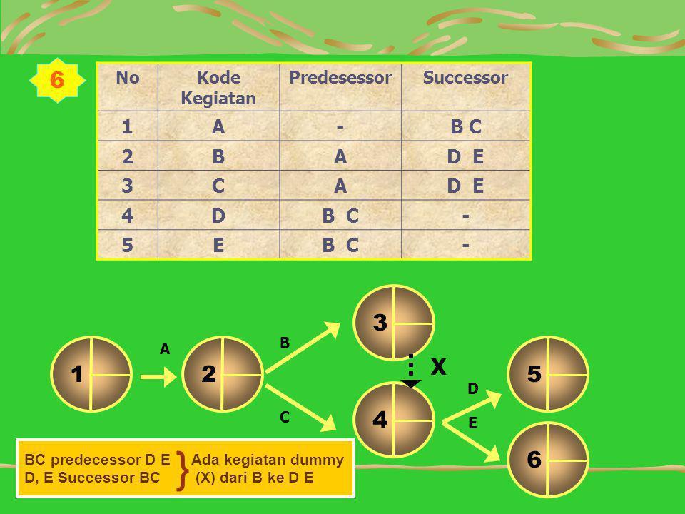 6 NoKode Kegiatan PredesessorSuccessor 1A-B C 2BAD E 3CA 4DB C- 5E - D B C 12 6 4 5 3 A E X BC predecessor D E Ada kegiatan dummy D, E Successor BC (X) dari B ke D E