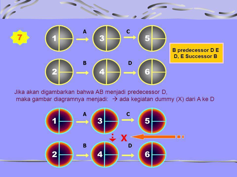 7 B predecessor D E D, E Successor B C B C 13 462 5 B A D C B C 134625 B A D X Jika akan digambarkan bahwa AB menjadi predecessor D, maka gambar diagr