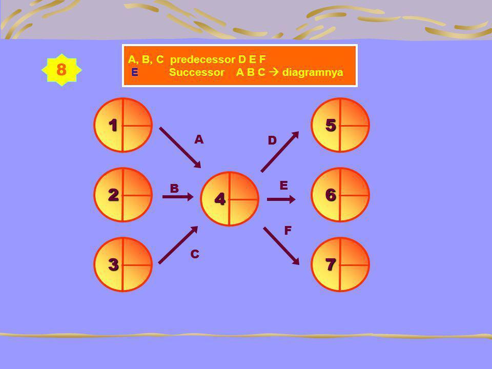 8 A, B, C predecessor D E F E Successor A B C  diagramnya 1 73 62 5 B 4 A C D E F