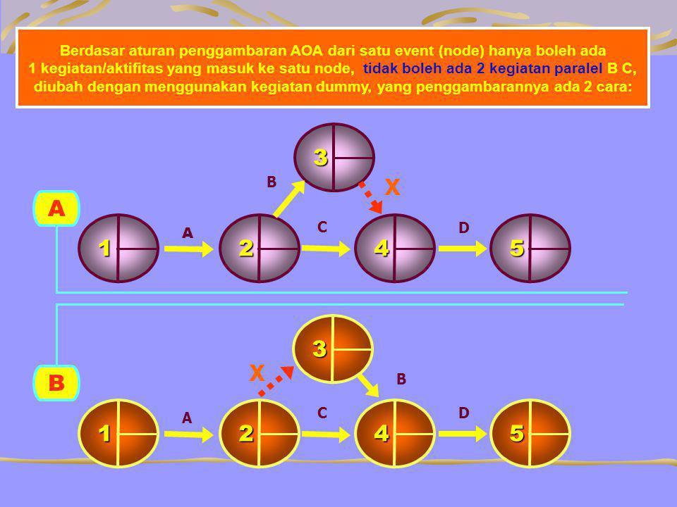 Berdasar aturan penggambaran AOA dari satu event (node) hanya boleh ada 1 kegiatan/aktifitas yang masuk ke satu node, tidak boleh ada 2 kegiatan paralel B C, diubah dengan menggunakan kegiatan dummy, yang penggambarannya ada 2 cara: B 1542 A D 3 A C X B 1542 A D 3 B X C