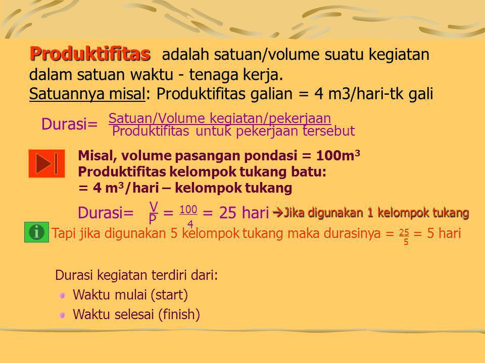 Produktifitas Produktifitas adalah satuan/volume suatu kegiatan dalam satuan waktu - tenaga kerja. Satuannya misal: Produktifitas galian = 4 m3/hari-t