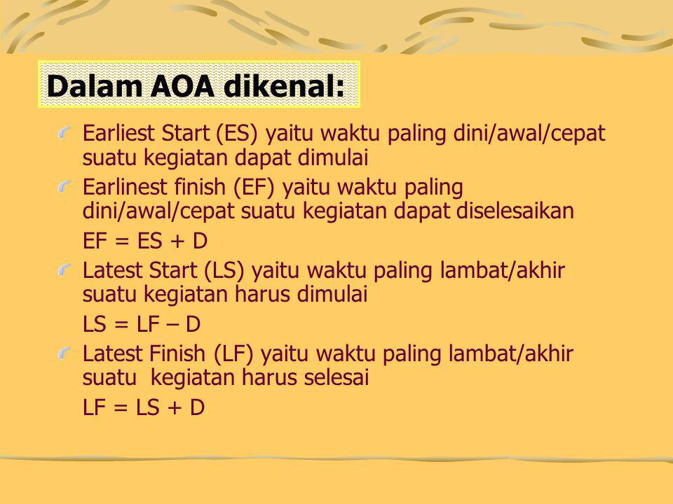 Dalam AOA dikenal: Earliest Start (ES) yaitu waktu paling dini/awal/cepat suatu kegiatan dapat dimulai Earlinest finish (EF) yaitu waktu paling dini/awal/cepat suatu kegiatan dapat diselesaikan EF = ES + D Latest Start (LS) yaitu waktu paling lambat/akhir suatu kegiatan harus dimulai LS = LF – D Latest Finish (LF) yaitu waktu paling lambat/akhir suatu kegiatan harus selesai LF = LS + D