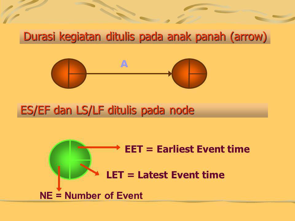 Durasi kegiatan ditulis pada anak panah (arrow) EET = Earliest Event time LET = Latest Event time A ES/EF dan LS/LF ditulis pada node NE = Number of E