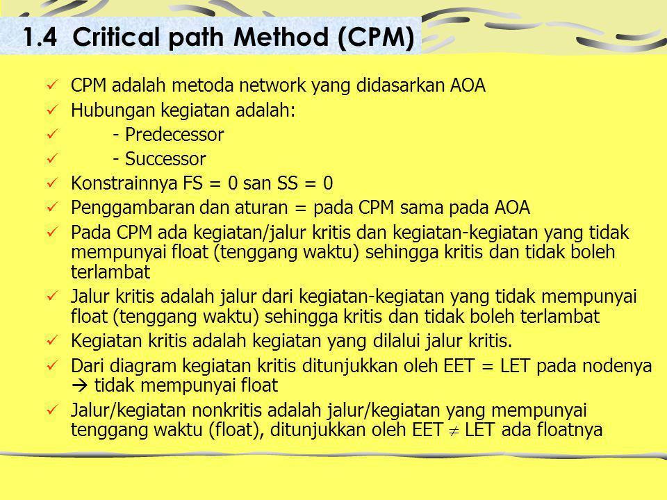 CPM adalah metoda network yang didasarkan AOA Hubungan kegiatan adalah: - Predecessor - Successor Konstrainnya FS = 0 san SS = 0 Penggambaran dan aturan = pada CPM sama pada AOA Pada CPM ada kegiatan/jalur kritis dan kegiatan-kegiatan yang tidak mempunyai float (tenggang waktu) sehingga kritis dan tidak boleh terlambat Jalur kritis adalah jalur dari kegiatan-kegiatan yang tidak mempunyai float (tenggang waktu) sehingga kritis dan tidak boleh terlambat Kegiatan kritis adalah kegiatan yang dilalui jalur kritis.