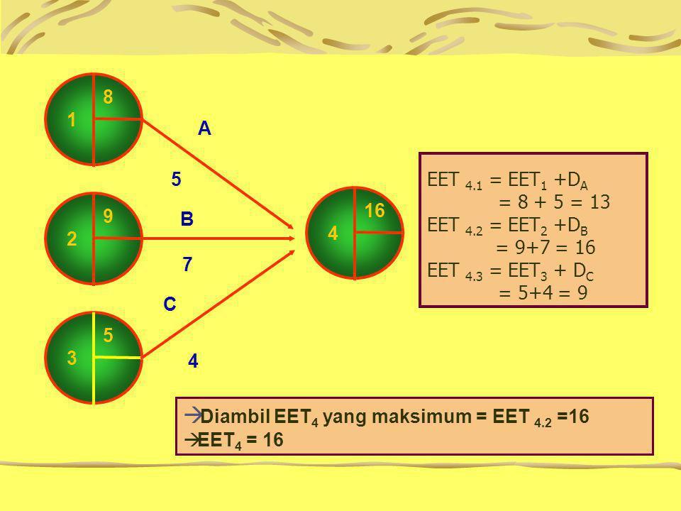 EET 4.1 = EET 1 +D A = 8 + 5 = 13 EET 4.2 = EET 2 +D B = 9+7 = 16 EET 4.3 = EET 3 + D C = 5+4 = 9 5 3 8 1 9 2 16 4 A 5 B 7 C 4  Diambil EET 4 yang maksimum = EET 4.2 =16  EET 4 = 16