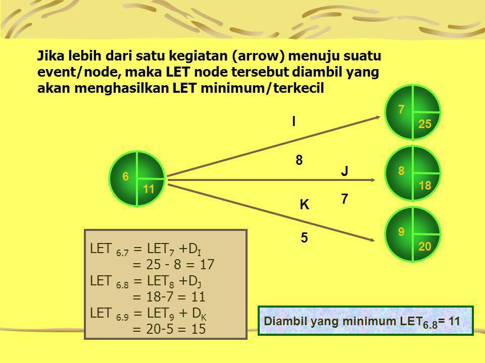 6 11 7 25 I 8 J 7 K 5 8 18 9 20 LET 6.7 = LET 7 +D I = 25 - 8 = 17 LET 6.8 = LET 8 +D J = 18-7 = 11 LET 6.9 = LET 9 + D K = 20-5 = 15 Diambil yang minimum LET 6.8 = 11 Jika lebih dari satu kegiatan (arrow) menuju suatu event/node, maka LET node tersebut diambil yang akan menghasilkan LET minimum/terkecil