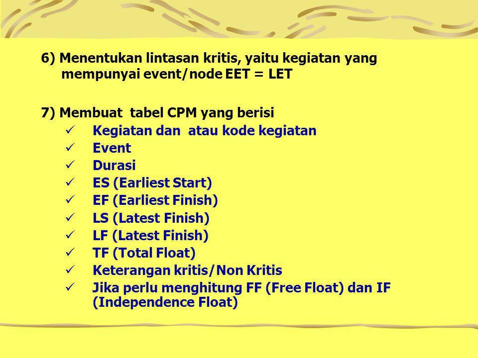 6) Menentukan lintasan kritis, yaitu kegiatan yang mempunyai event/node EET = LET 7) Membuat tabel CPM yang berisi Kegiatan dan atau kode kegiatan Event Durasi ES (Earliest Start) EF (Earliest Finish) LS (Latest Finish) LF (Latest Finish) TF (Total Float) Keterangan kritis/Non Kritis Jika perlu menghitung FF (Free Float) dan IF (Independence Float)