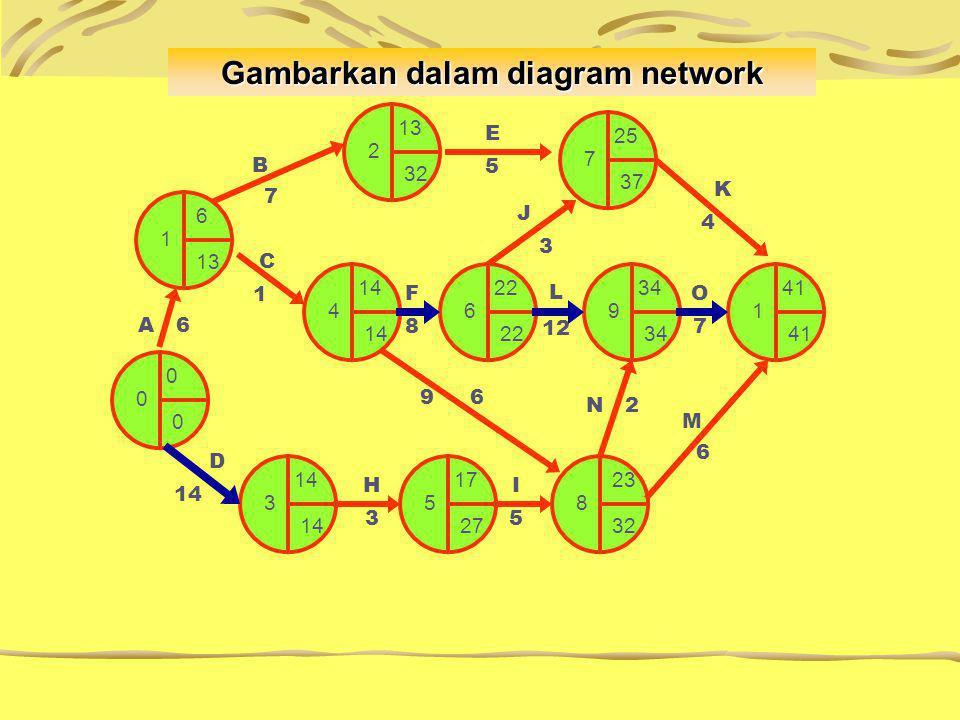 D 6 1 13 2 32 25 7 37 0 14 4 14 22 6 22 34 9 34 41 1 41 23 8 32 17 5 27 14 3 14 B 7 E5E5 K 4 I5I5 H3H3 D 14 A 6 C 1 L 12 F8F8 M 6 9 6 N 2 O7O7 J 3 Gambarkan dalam diagram network