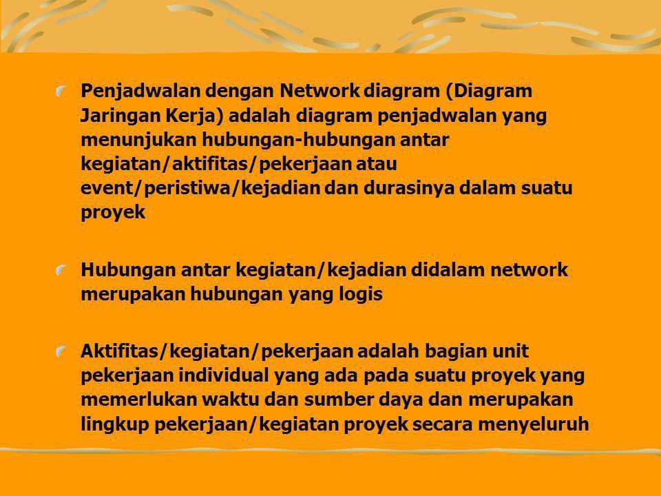 Penjadwalan dengan Network diagram (Diagram Jaringan Kerja) adalah diagram penjadwalan yang menunjukan hubungan-hubungan antar kegiatan/aktifitas/pekerjaan atau event/peristiwa/kejadian dan durasinya dalam suatu proyek Hubungan antar kegiatan/kejadian didalam network merupakan hubungan yang logis Aktifitas/kegiatan/pekerjaan adalah bagian unit pekerjaan individual yang ada pada suatu proyek yang memerlukan waktu dan sumber daya dan merupakan lingkup pekerjaan/kegiatan proyek secara menyeluruh