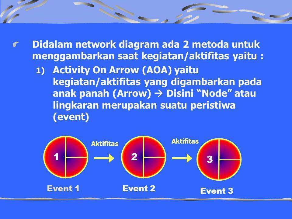 Didalam network diagram ada 2 metoda untuk menggambarkan saat kegiatan/aktifitas yaitu : 1) Activity On Arrow (AOA) yaitu kegiatan/aktifitas yang digambarkan pada anak panah (Arrow)  Disini Node atau lingkaran merupakan suatu peristiwa (event) 12 3 Aktifitas Event 1Event 2 Event 3