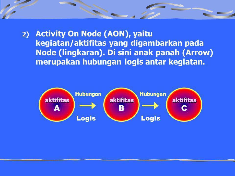 2) Activity On Node (AON), yaitu kegiatan/aktifitas yang digambarkan pada Node (lingkaran). Di sini anak panah (Arrow) merupakan hubungan logis antar