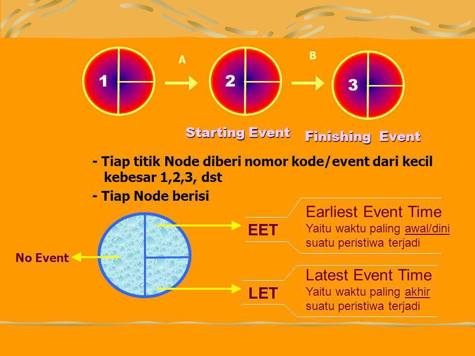 - Tiap titik Node diberi nomor kode/event dari kecil kebesar 1,2,3, dst - Tiap Node berisi 12 3 A B Starting Event Finishing Event Earliest Event Time