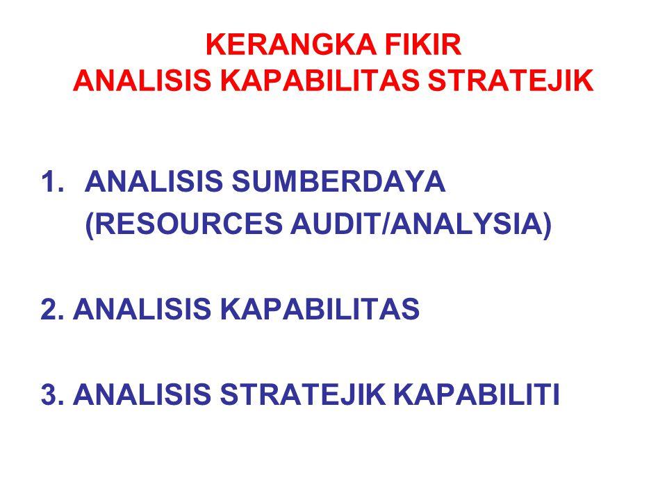 KERANGKA FIKIR ANALISIS KAPABILITAS STRATEJIK 1.ANALISIS SUMBERDAYA (RESOURCES AUDIT/ANALYSIA) 2. ANALISIS KAPABILITAS 3. ANALISIS STRATEJIK KAPABILIT