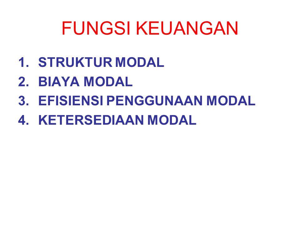 FUNGSI KEUANGAN 1.STRUKTUR MODAL 2.BIAYA MODAL 3.EFISIENSI PENGGUNAAN MODAL 4.KETERSEDIAAN MODAL