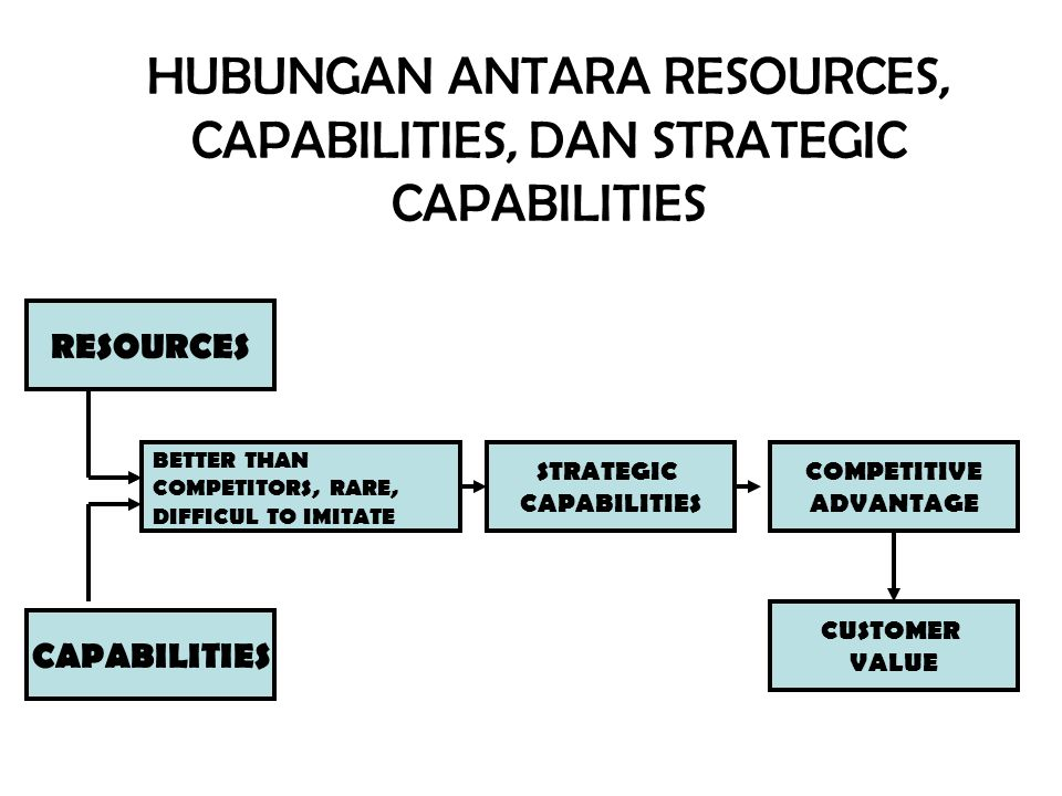 HUBUNGAN ANTARA RESOURCES, CAPABILITIES, DAN STRATEGIC CAPABILITIES RESOURCES BETTER THAN COMPETITORS, RARE, DIFFICUL TO IMITATE CAPABILITIES STRATEGI