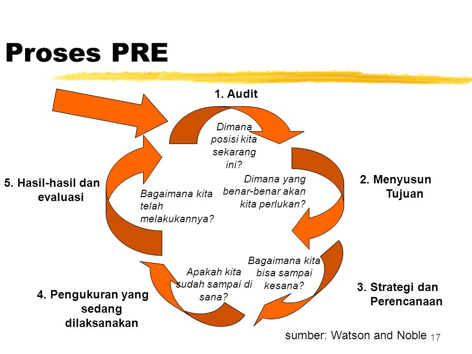17 Proses PRE 2. Menyusun Tujuan 1. Audit 5. Hasil-hasil dan evaluasi 3. Strategi dan Perencanaan Dimana yang benar-benar akan kita perlukan? Bagaiman