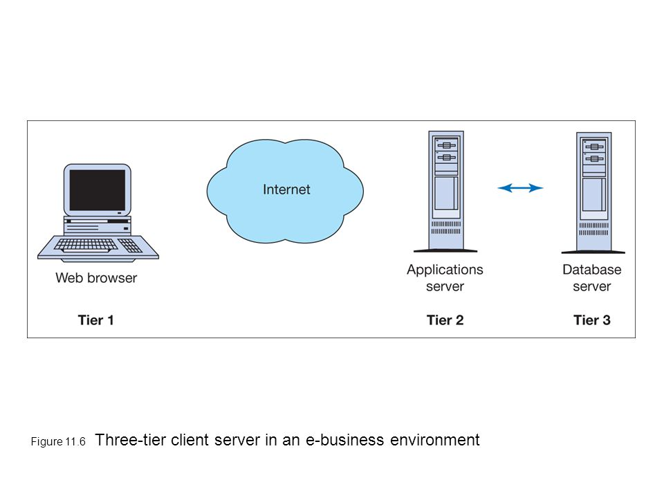 Figure 11.6 Three-tier client server in an e-business environment