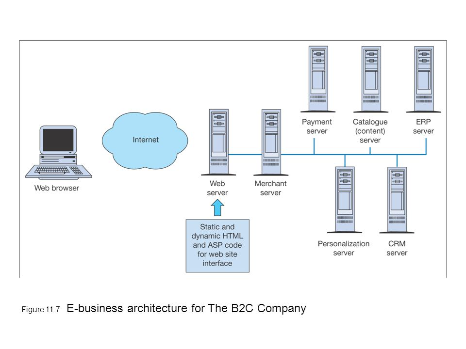 Figure 11.7 E-business architecture for The B2C Company