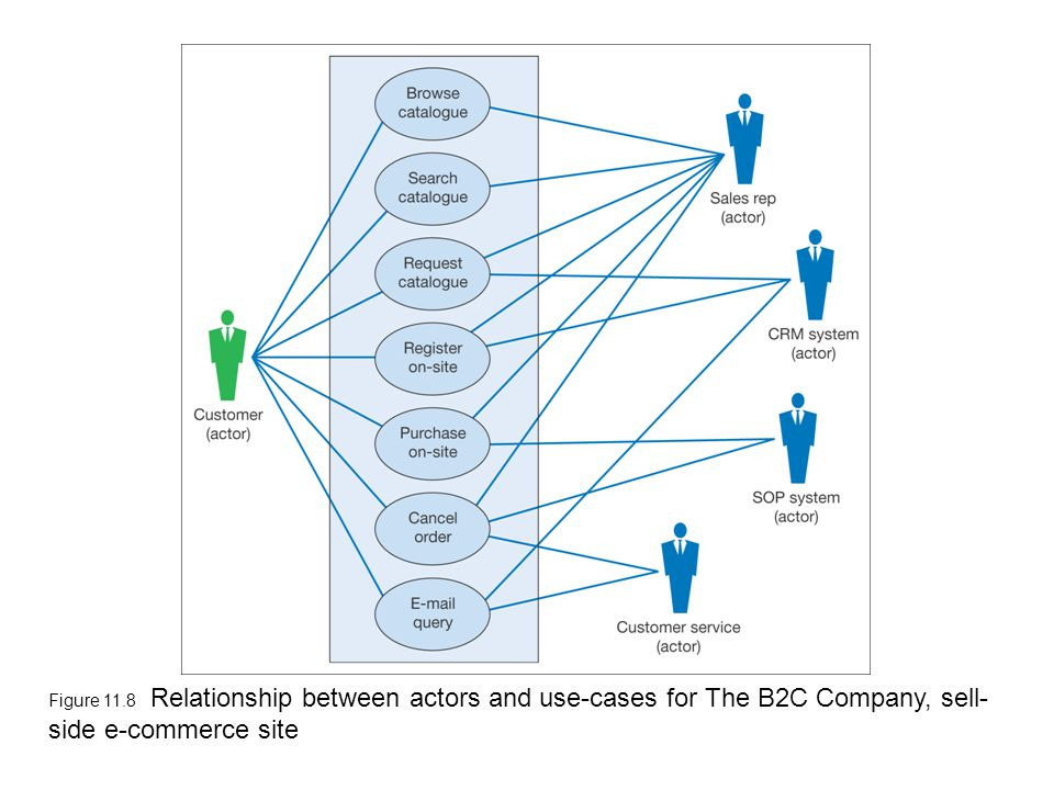 Figure 11.8 Relationship between actors and use-cases for The B2C Company, sell- side e-commerce site