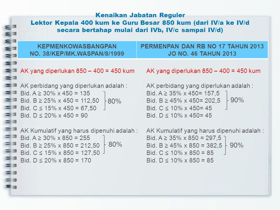 Kenaikan Reguler Lektor 300 kum ke Lektor Kepala 400 kum (III/d ke IV/a KEPMENKOWASBANGPAN NO. 38/KEP/MK.WASPAN/8/1999 PERMENPAN DAN RB NO 17 TAHUN 20