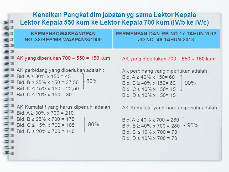 Kenaikan Jabatan Reguler Lektor Kepala 400 kum ke Guru Besar 850 kum (dari IV/a ke IV/d secara bertahap mulai dari IVb, IV/c sampai IV/d) KEPMENKOWASB