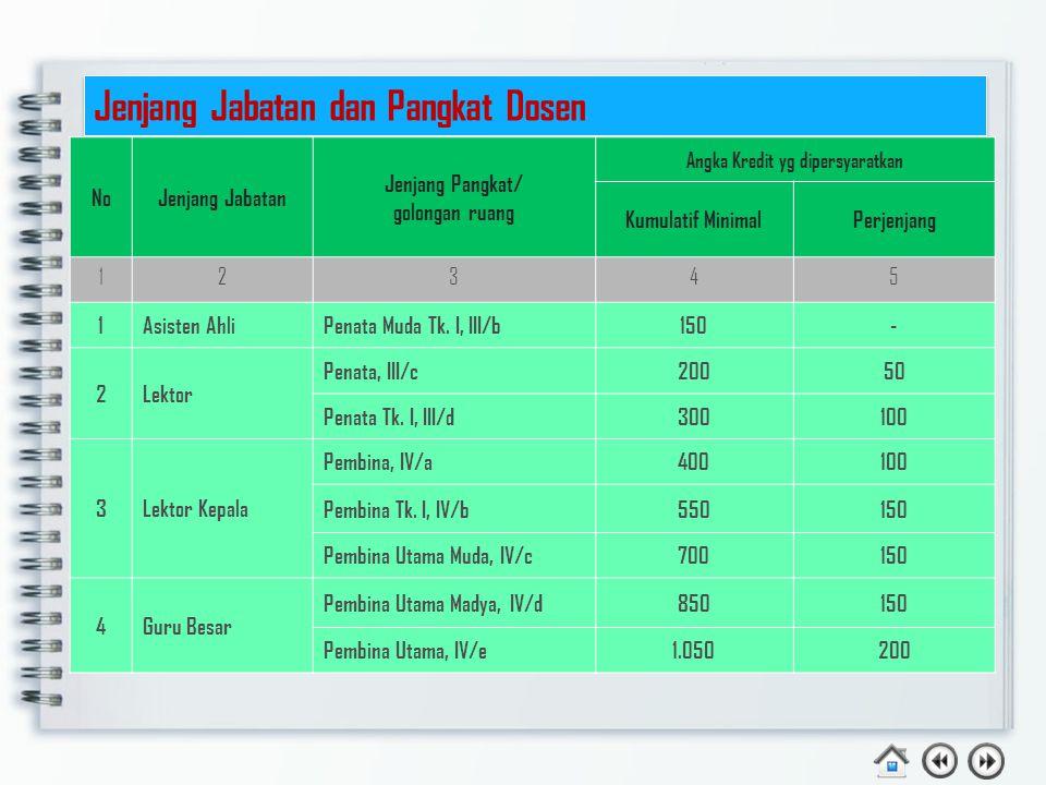 Jenjang Jabatan dan Pangkat Dosen NoNoJenjang Jabatan Jenjang Pangkat/ golongan ruang Angka Kredit yg dipersyaratkan Kumulatif MinimalPerjenjang 12345 1Asisten AhliPenata Muda Tk.