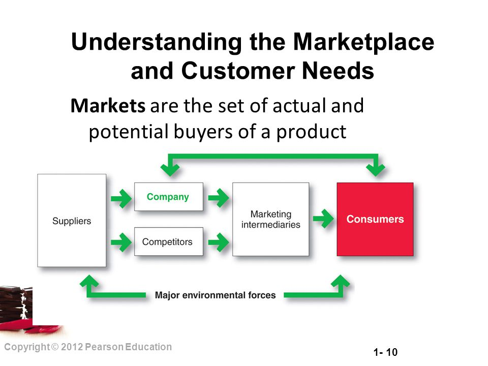 1- 10 Copyright © 2012 Pearson Education Understanding the Marketplace and Customer Needs Markets are the set of actual and potential buyers of a prod