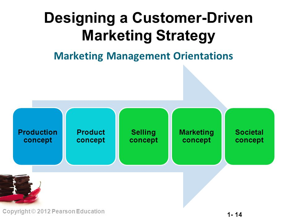 1- 14 Copyright © 2012 Pearson Education Designing a Customer-Driven Marketing Strategy Production concept Product concept Selling concept Marketing c