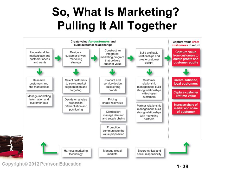 1- 38 Copyright © 2012 Pearson Education So, What Is Marketing? Pulling It All Together
