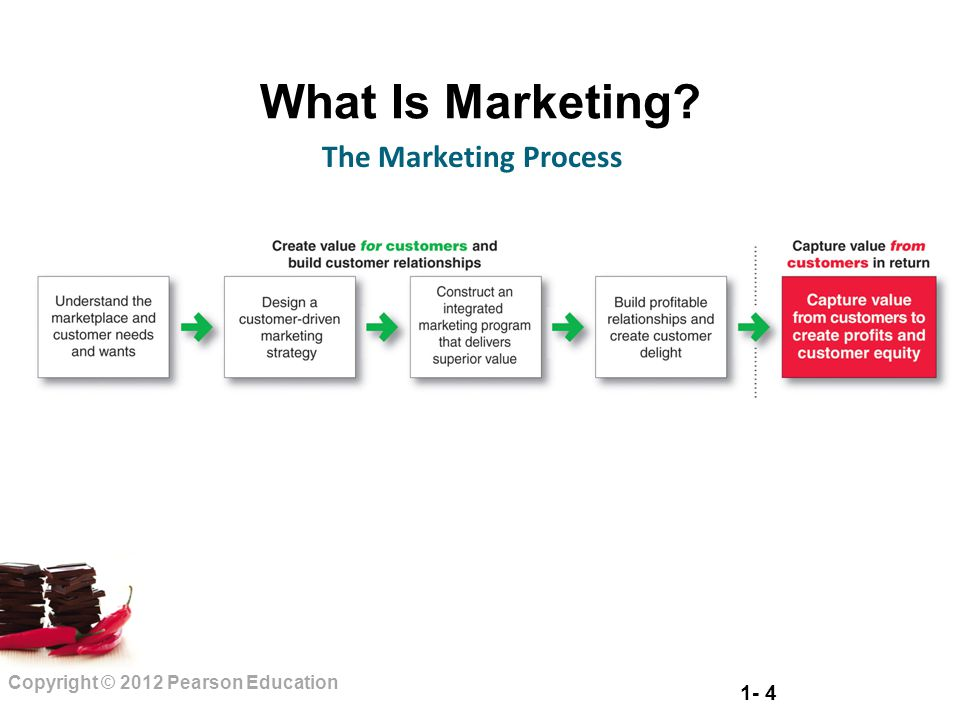 1- 4 Copyright © 2012 Pearson Education What Is Marketing? The Marketing Process