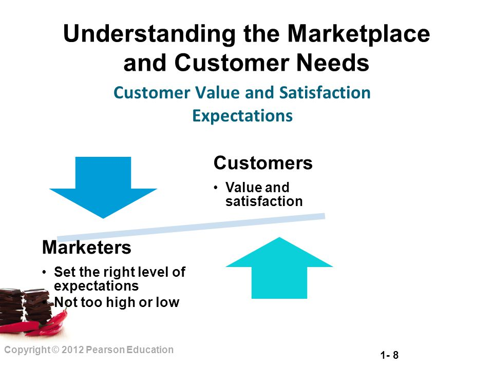 1- 8 Copyright © 2012 Pearson Education Understanding the Marketplace and Customer Needs Customer Value and Satisfaction Expectations Customers Value