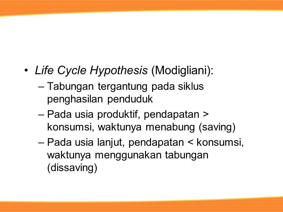 Life Cycle Hypothesis (Modigliani): –Tabungan tergantung pada siklus penghasilan penduduk –Pada usia produktif, pendapatan > konsumsi, waktunya menabung (saving) –Pada usia lanjut, pendapatan < konsumsi, waktunya menggunakan tabungan (dissaving)