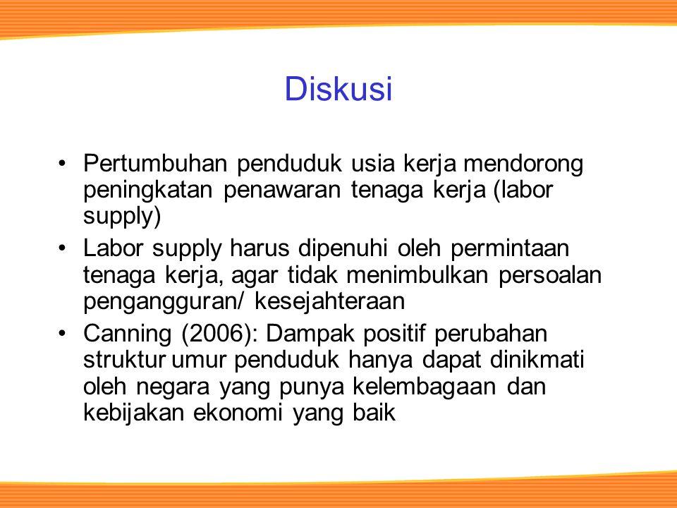 Diskusi Pertumbuhan penduduk usia kerja mendorong peningkatan penawaran tenaga kerja (labor supply) Labor supply harus dipenuhi oleh permintaan tenaga