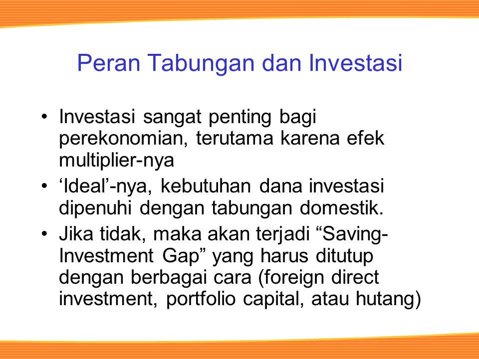 Peran Tabungan dan Investasi Investasi sangat penting bagi perekonomian, terutama karena efek multiplier-nya 'Ideal'-nya, kebutuhan dana investasi dipenuhi dengan tabungan domestik.