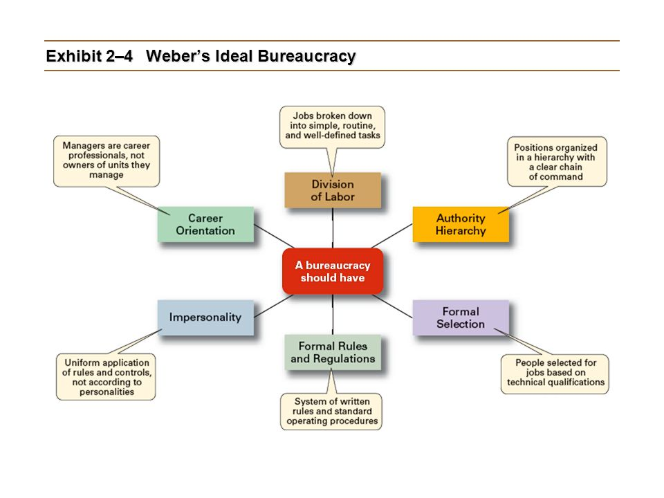 Exhibit 2–4Weber's Ideal Bureaucracy