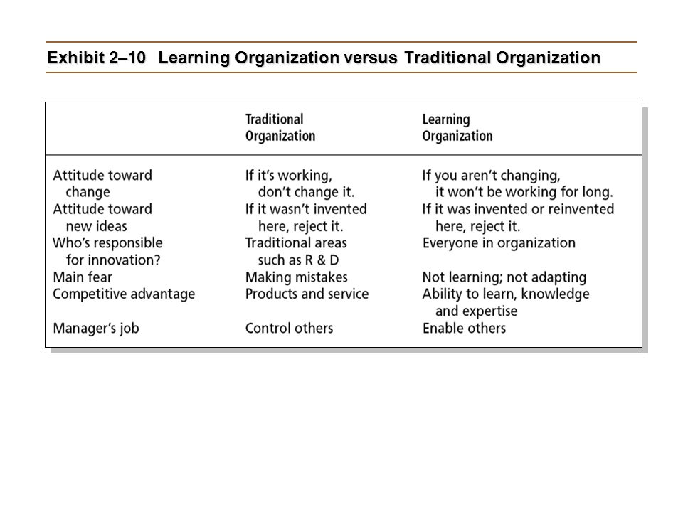 Exhibit 2–10Learning Organization versus Traditional Organization