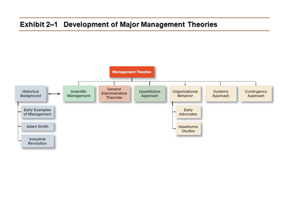 Exhibit 2–1Development of Major Management Theories