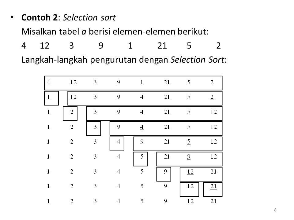 Contoh 2: Selection sort Misalkan tabel a berisi elemen-elemen berikut: 4123912152 Langkah-langkah pengurutan dengan Selection Sort: 8