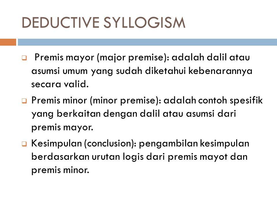DEDUCTIVE SYLLOGISM  Premis mayor (major premise): adalah dalil atau asumsi umum yang sudah diketahui kebenarannya secara valid.  Premis minor (mino