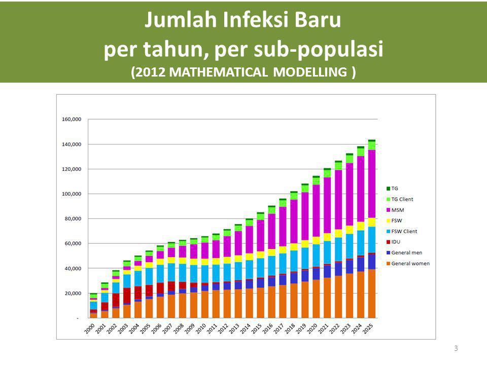 Jumlah Infeksi Baru per tahun, per sub-populasi (2012 MATHEMATICAL MODELLING ) 3