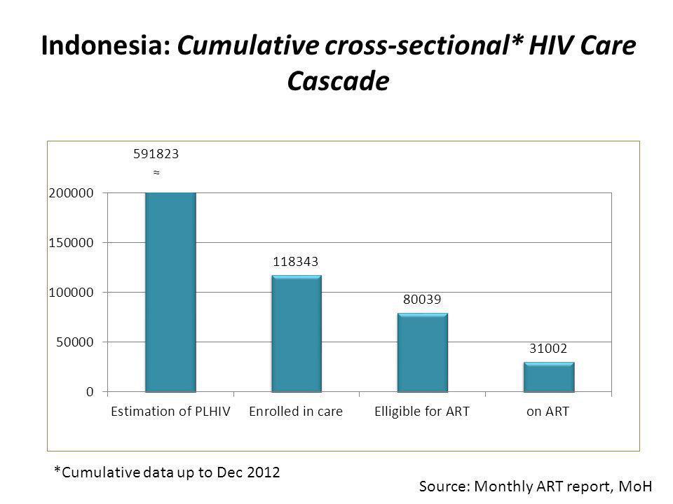 Tingkat Retensi ART selama 12, 24 & 60 bulan di beberapa negara, 2011 84% 78% 72% Source: WHO-HQ