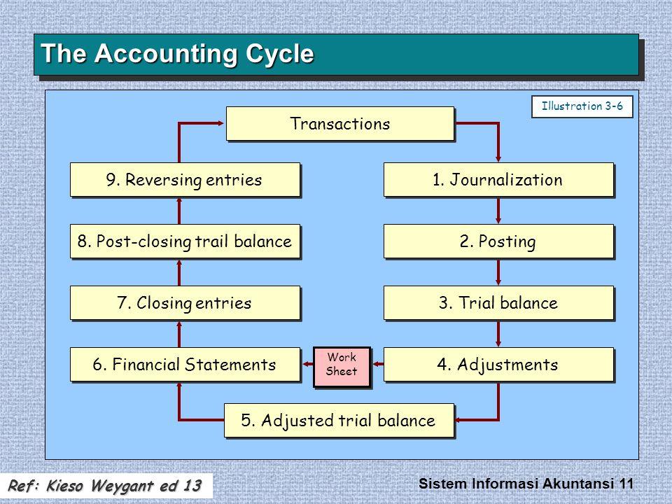 Sistem Informasi Akuntansi 11 The Accounting Cycle Transactions 1. Journalization 6. Financial Statements 7. Closing entries 8. Post-closing trail bal