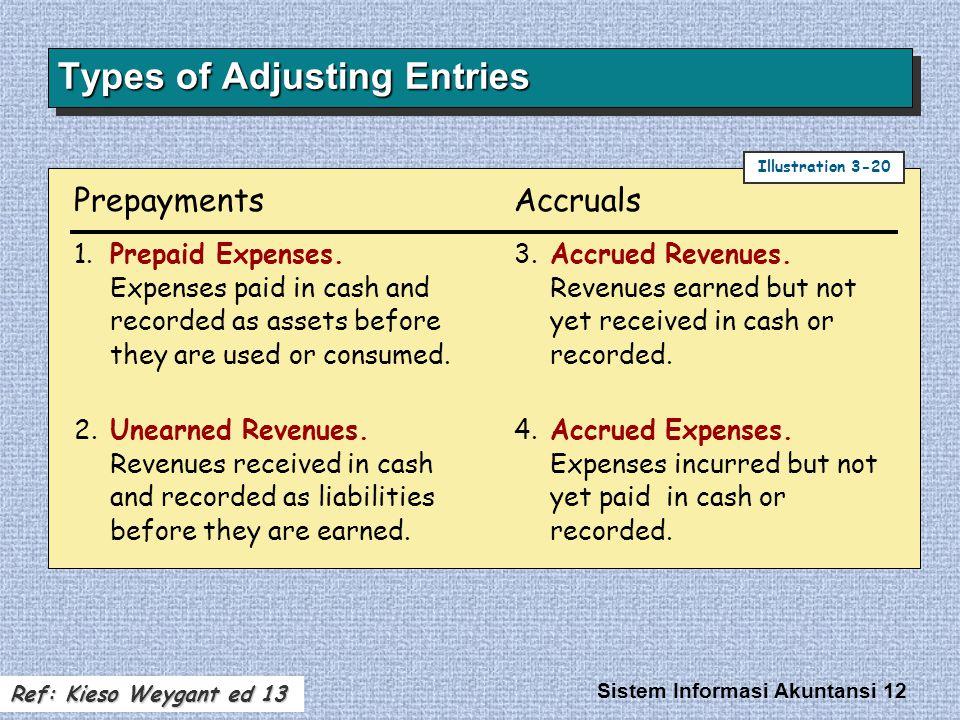 Sistem Informasi Akuntansi 12 Types of Adjusting Entries 1.Prepaid Expenses.