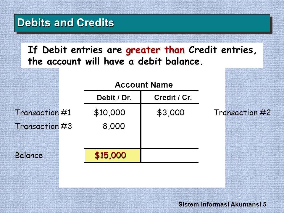Sistem Informasi Akuntansi 5 Account Name Debit / Dr. Credit / Cr. Debits and Credits greater than If Debit entries are greater than Credit entries, t
