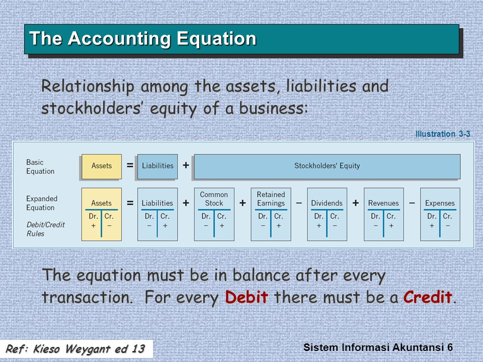 Sistem Informasi Akuntansi 6 The Accounting Equation Relationship among the assets, liabilities and stockholders' equity of a business: The equation must be in balance after every transaction.