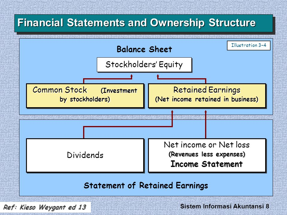 Sistem Informasi Akuntansi 8 Financial Statements and Ownership Structure Stockholders' Equity Balance Sheet Statement of Retained Earnings (Revenues less expenses) Net income or Net loss (Revenues less expenses) Income Statement (Revenues less expenses) Net income or Net loss (Revenues less expenses) Income Statement Dividends Retained Earnings (Net income retained in business) Common Stock (Investment by stockholders) Illustration 3-4 Ref: Kieso Weygant ed 13