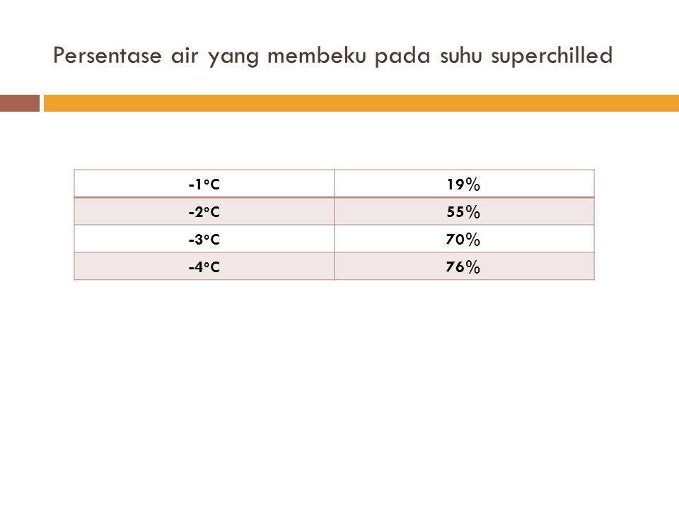 Persentase air yang membeku pada suhu superchilled -1 o C19% -2 o C55% -3 o C70% -4 o C76%