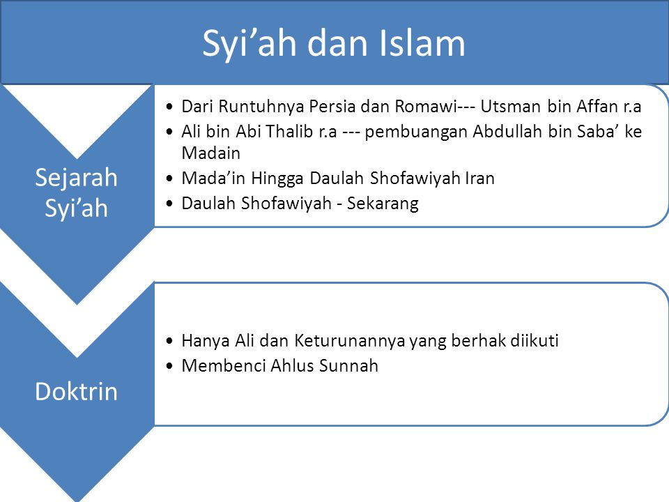 Syi'ah dan Islam Sejarah Syi'ah Dari Runtuhnya Persia dan Romawi--- Utsman bin Affan r.a Ali bin Abi Thalib r.a --- pembuangan Abdullah bin Saba' ke M