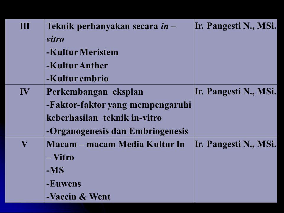 III Teknik perbanyakan secara in – vitro -Kultur Meristem -Kultur Anther -Kultur embrio Ir. Pangesti N., MSi. IV Perkembangan eksplan -Faktor-faktor y